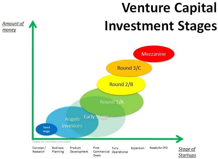 Investment funding rounds miya shantelle rbg investments